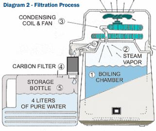 Megahome Water Distiller Springflow Distillation Diagram