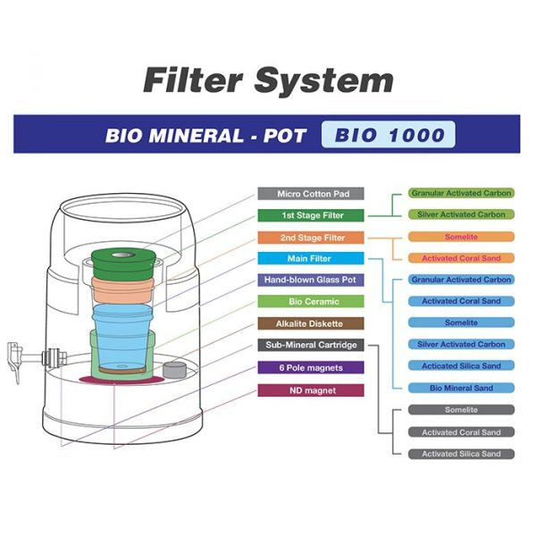 Waters Co BIO 1000 Benchtop Water Filter - Filter Stages Diagram